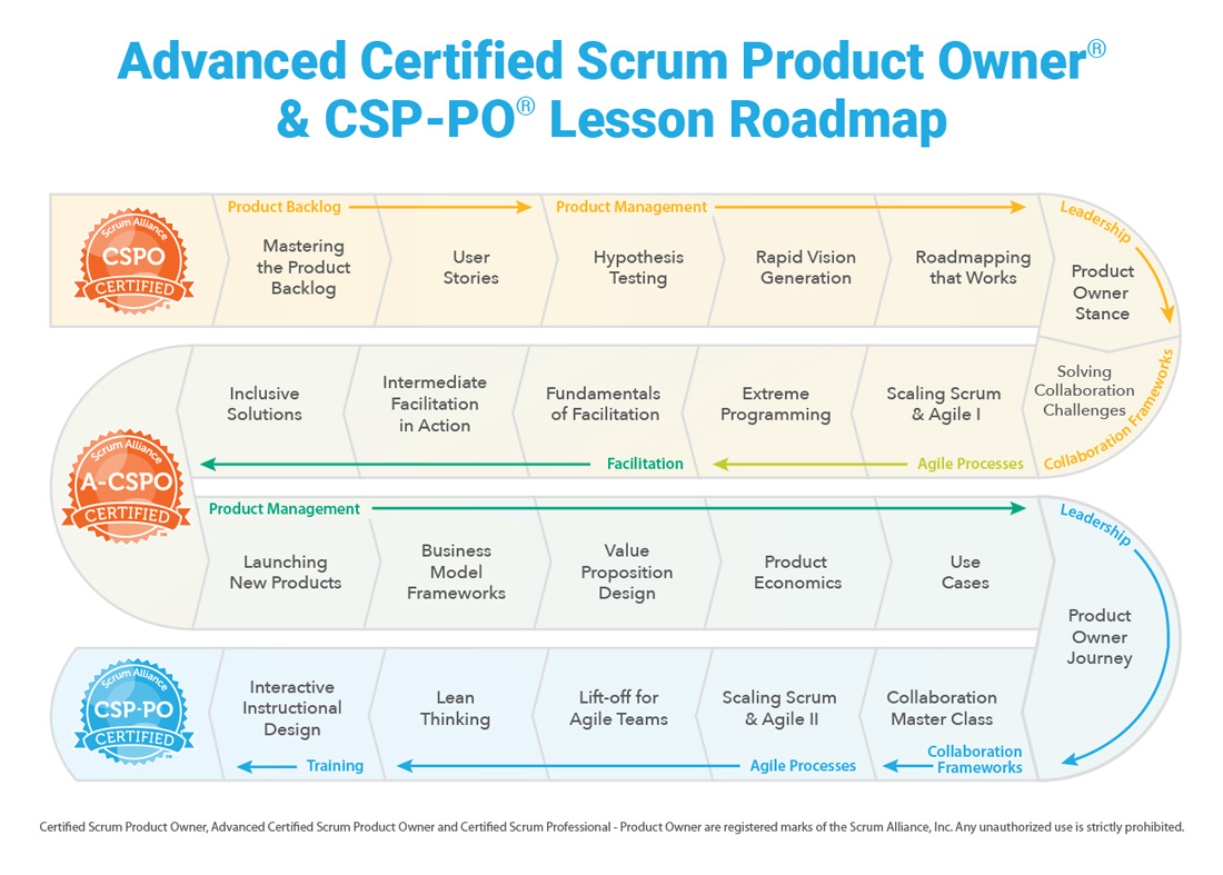 A-CSPO and CSP-PO Lesson Roadmap